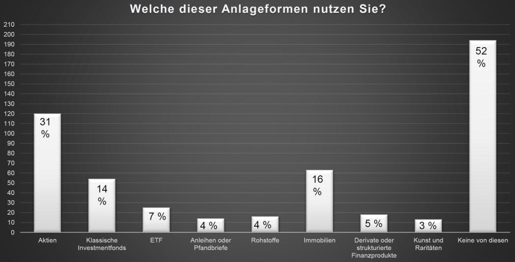 ETF Investment in der Schweiz
