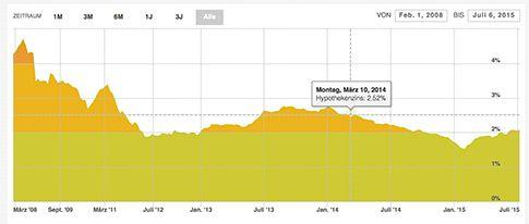 MoneyPark Zinsentwicklung