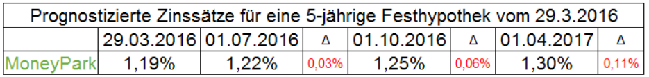 Zinsprognose April 2016