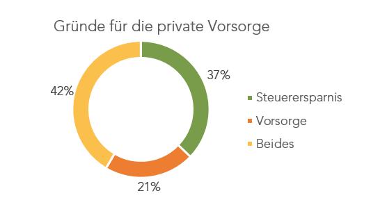 Vorsorge2