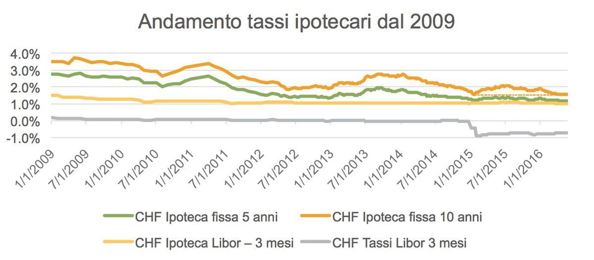 Previsione tassi giugno 1