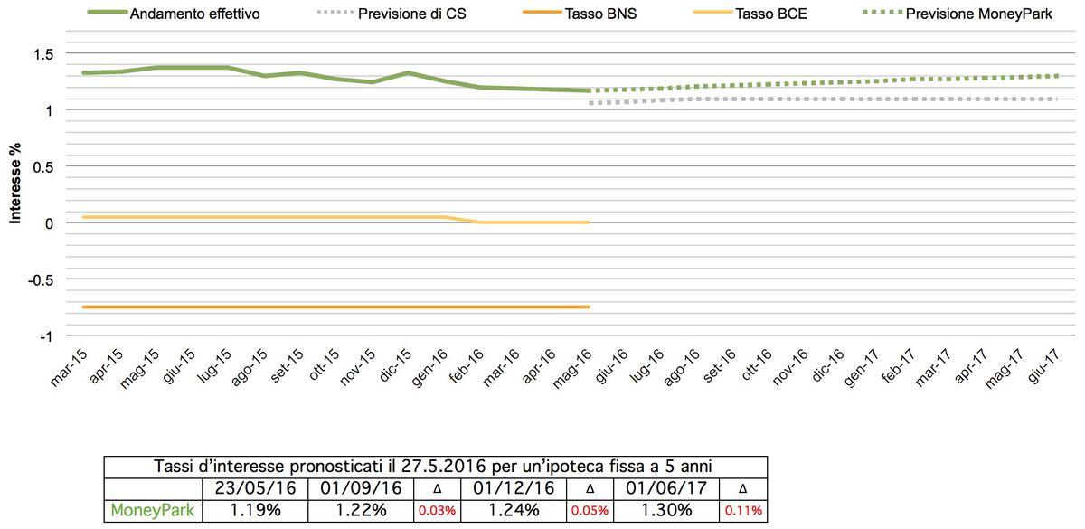 Previsione tassi giugno 2