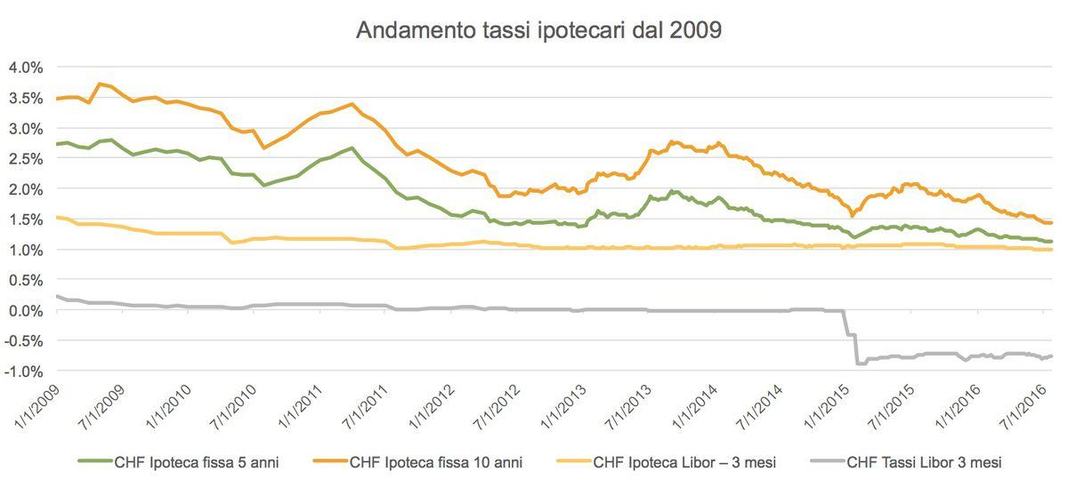 Previsione tassi agosto 1