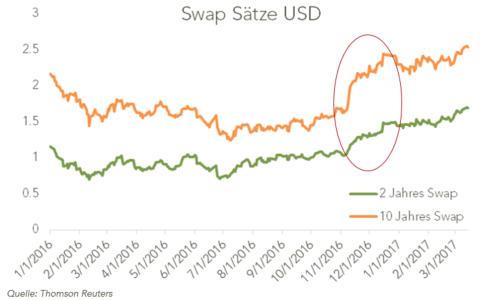 Swap-USD