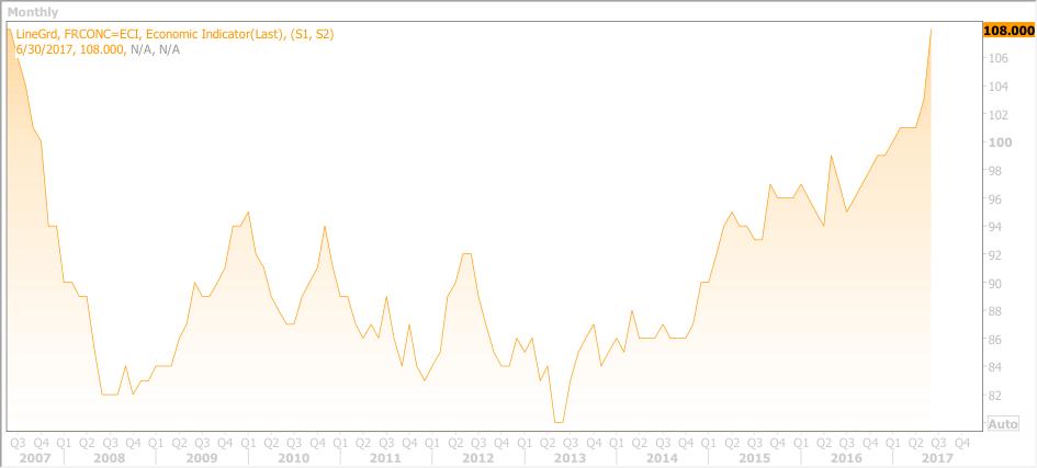 Investment Ausblick Europa