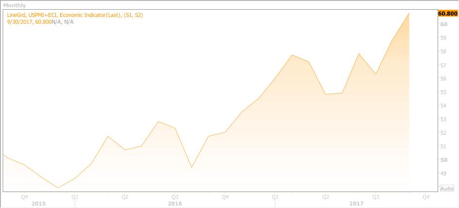 Investment Ausblick Global