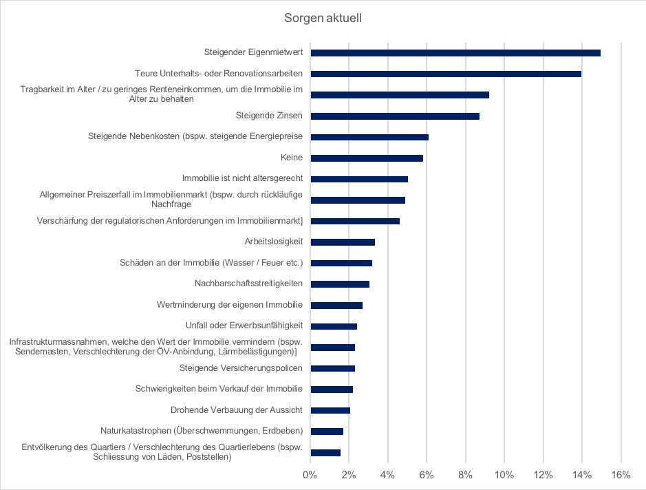Sorgenbarometer 2018