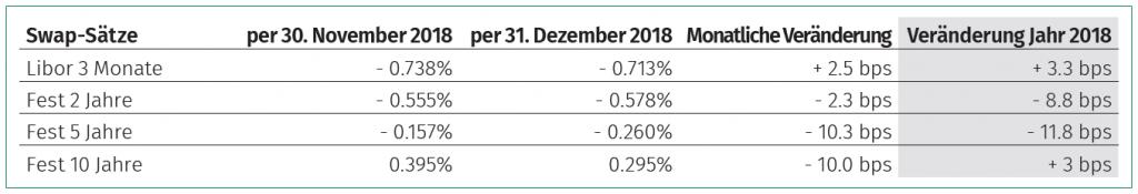 Einschätzung Zinsmarkt