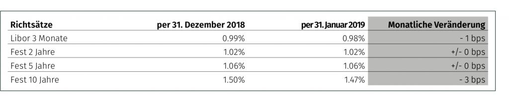 Zinsmarkt Februar