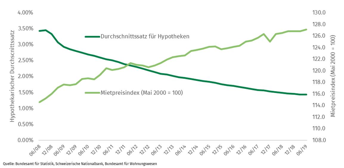 Vergleich Preise Hypotheken und Miete
