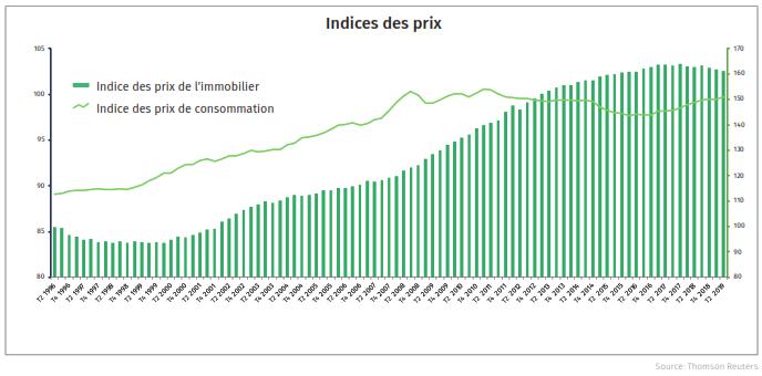 Risk Index - Des taux d'intérêts ultra-bas soutiennent le marché immobilier