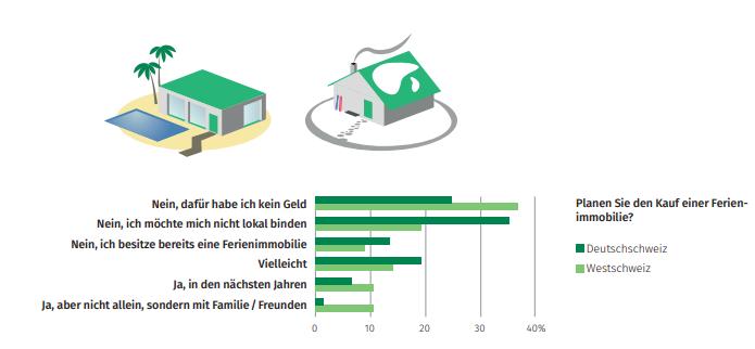 Die Grafik zeigt, dass die Mehrheit der Deutschschweizer sich nicht lokal binden möchten.