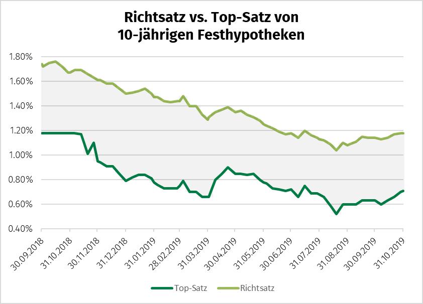 Richtsatz der 10-jährigen Festhypothek bei 1.18% gegenüber der MoneyPark Top-Satz bei 0.71%. Einschätzung Hypothekarzinsen