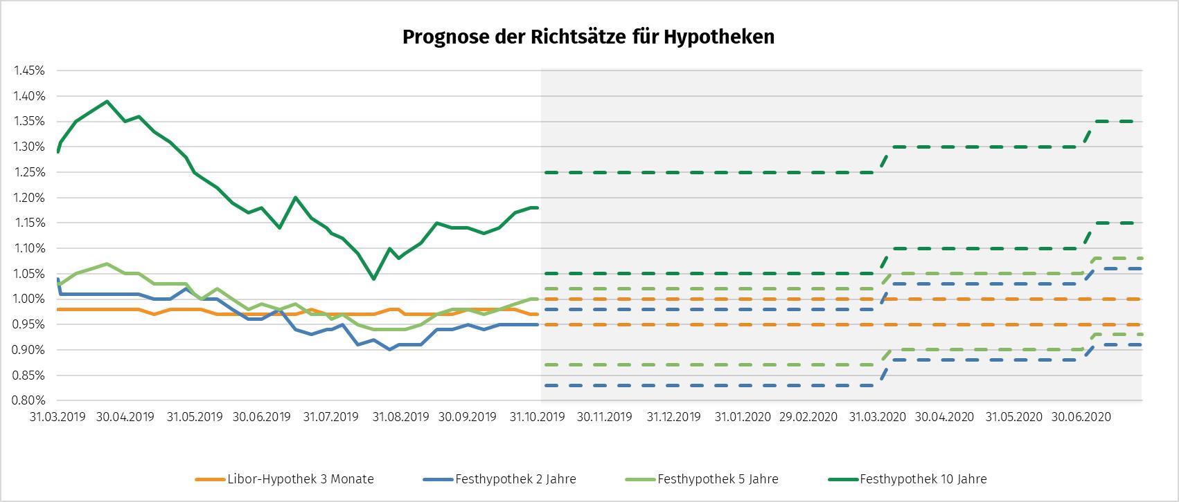 Prognose der Richtsätze für Hypotheken per Ende Oktober 2019 und Prognose bis Ende 2020. Einschätzung Hypothekarzinsen