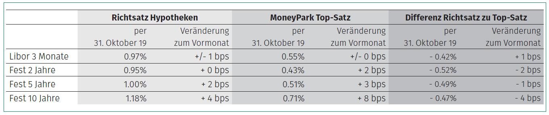 Die Top-Sätze stiegen im Oktober leicht stärker an als die durchschnittlichen Richtsätze. Dies bedeutet eine geringfügige Margenausdehnung druch die Anbieter