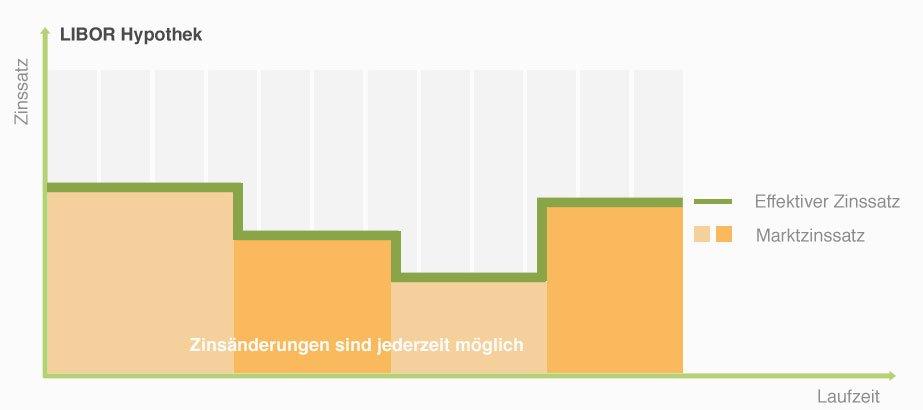 LIBOR Hypothek Grafik MoneyPark