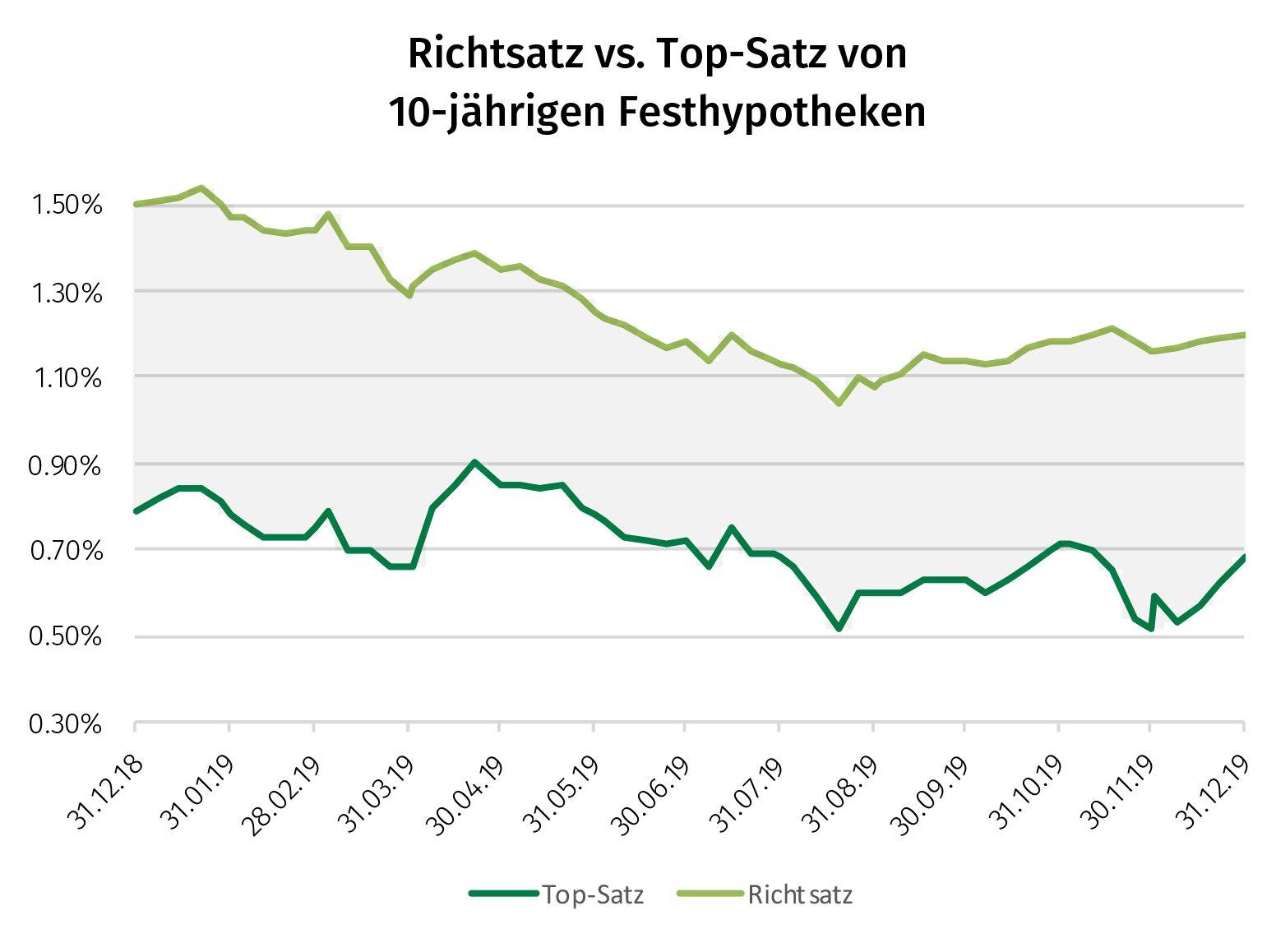 Richtsatz vs. Top-Satz 10-jährige Festhypo