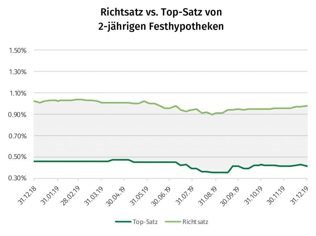 Richtsatz vs. Top-Satz 2-jährige Festhypo