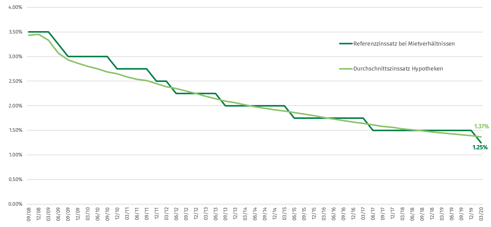 Grafik Referenzzinssatz Mietverhältnis