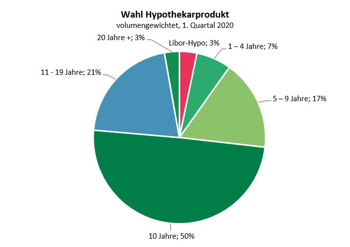 Wahl des Hypothekarproduktes, Libor, Festhypothek